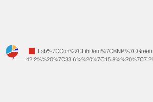 2010 General Election result in Batley & Spen